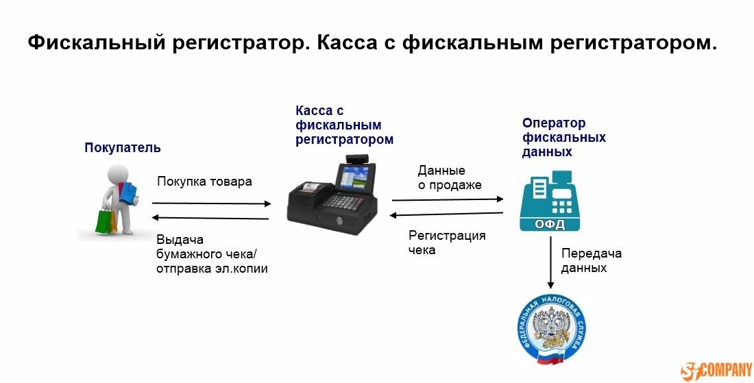 Фиксальный регистратор