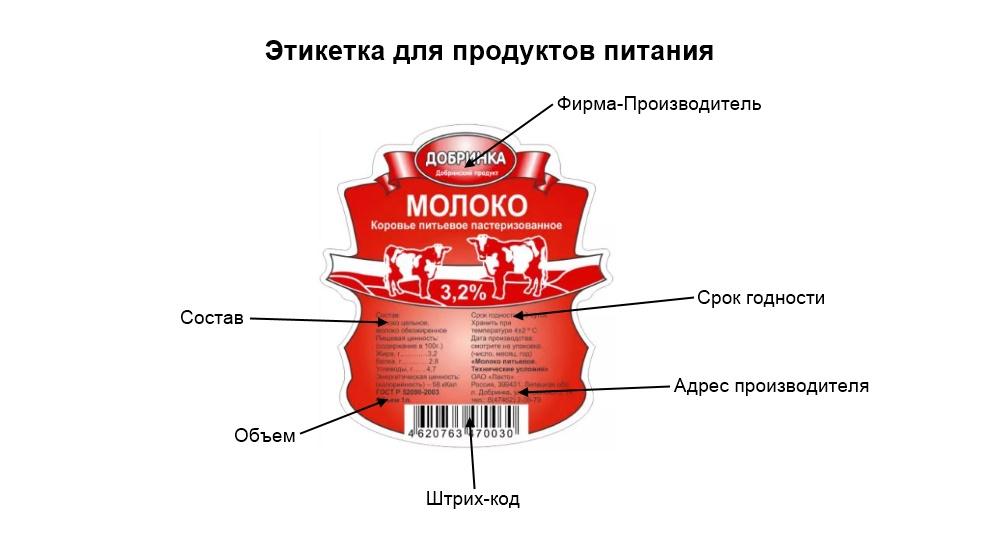 инфографика  этикетка продукты питания