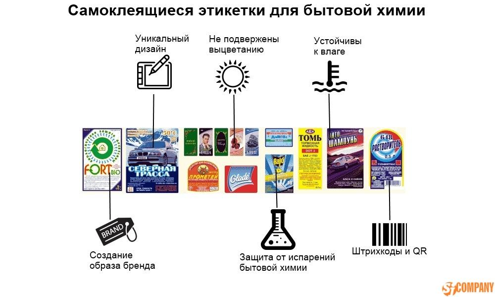 Этикетки для бытовой химии