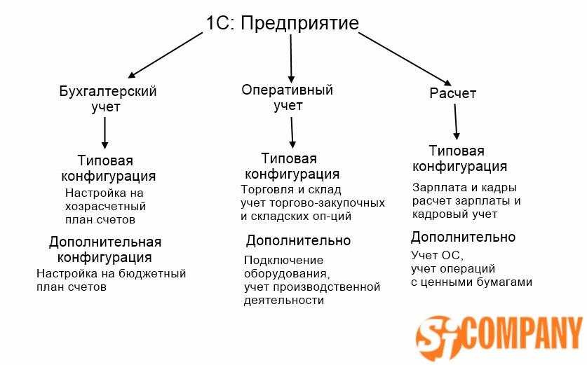 Настройка и сопровождение программы 1С: Предприятие