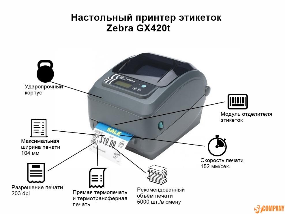 инфографика Zebra GX420t