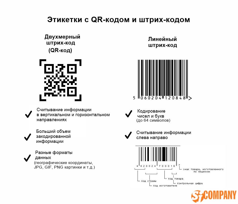 Этикетки с qr-кодом и штрих кодом