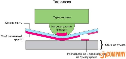 замена термоголовки принтеров штрих кода штрих кода